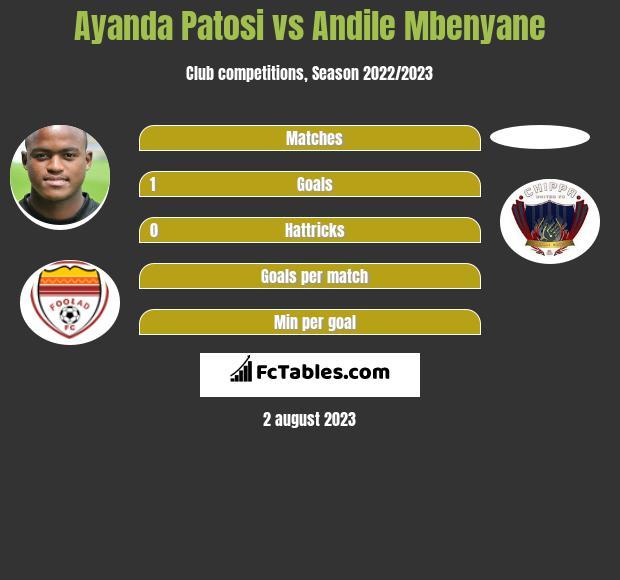 Ayanda Patosi vs Andile Mbenyane h2h player stats