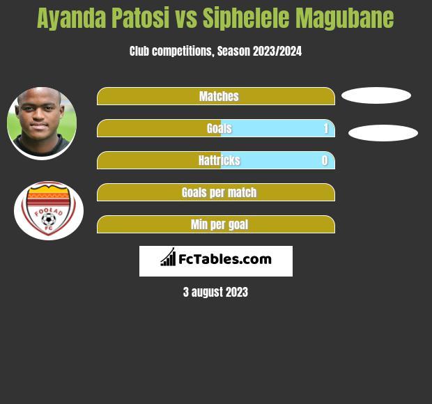 Ayanda Patosi vs Siphelele Magubane h2h player stats