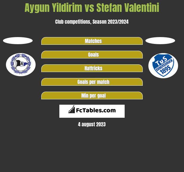 Aygun Yildirim vs Stefan Valentini h2h player stats
