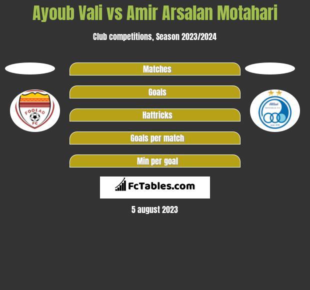 Ayoub Vali vs Amir Arsalan Motahari h2h player stats
