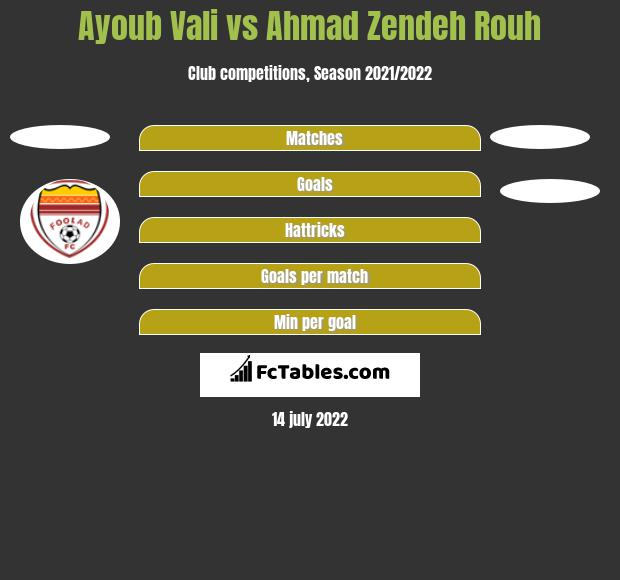 Ayoub Vali vs Ahmad Zendeh Rouh h2h player stats