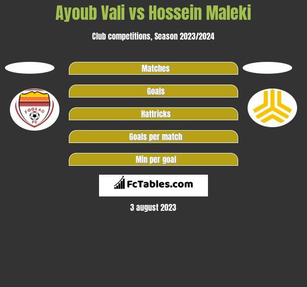 Ayoub Vali vs Hossein Maleki h2h player stats