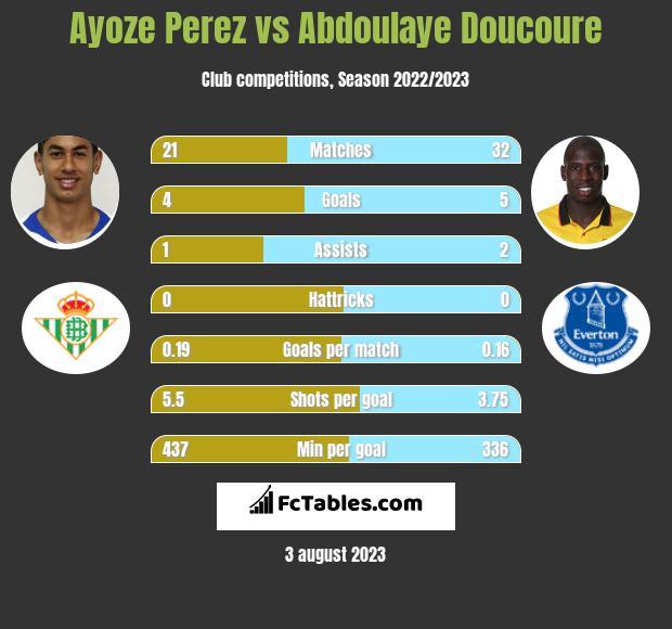 Ayoze Perez vs Abdoulaye Doucoure infographic