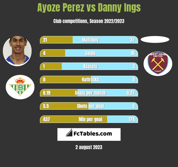 Ayoze Perez vs Danny Ings h2h player stats