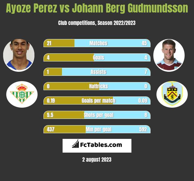 Ayoze Perez vs Johann Berg Gudmundsson infographic