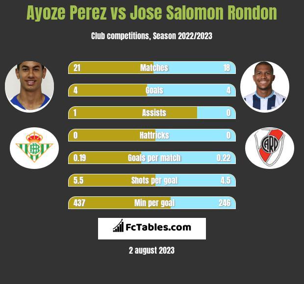 Ayoze Perez vs Jose Salomon Rondon h2h player stats