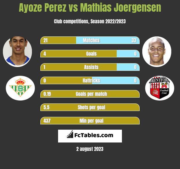 Ayoze Perez vs Mathias Joergensen infographic