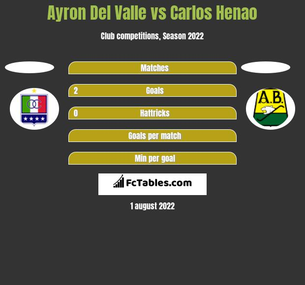 Ayron Del Valle vs Carlos Henao h2h player stats