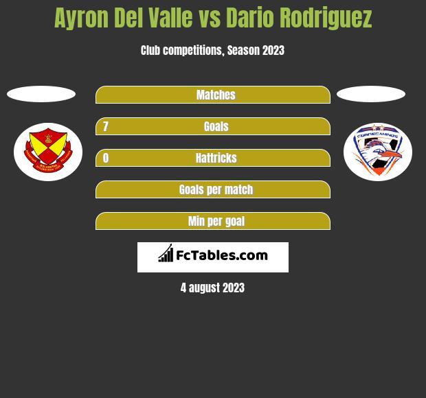 Ayron Del Valle vs Dario Rodriguez h2h player stats