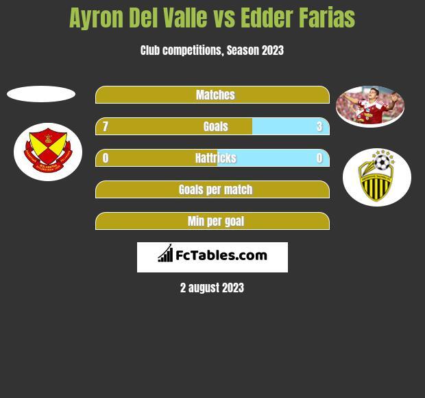 Ayron Del Valle vs Edder Farias h2h player stats