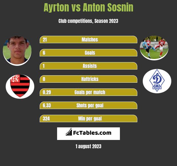 Ayrton vs Anton Sosnin infographic