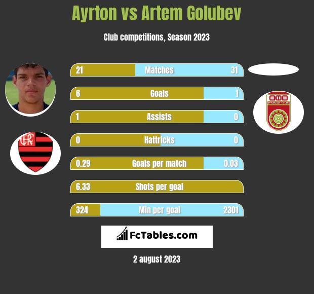 Ayrton vs Artem Golubev infographic