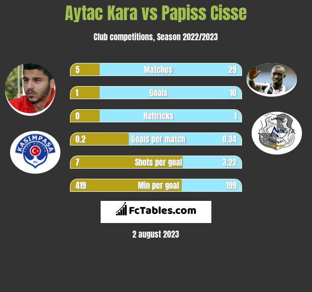 Aytac Kara vs Papiss Cisse infographic