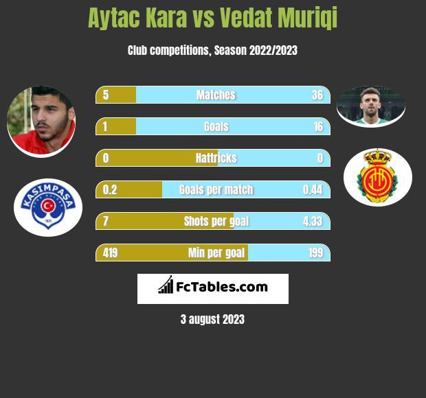 Aytac Kara vs Vedat Muriqi h2h player stats