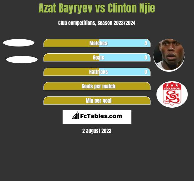Azat Bayryev vs Clinton Njie h2h player stats
