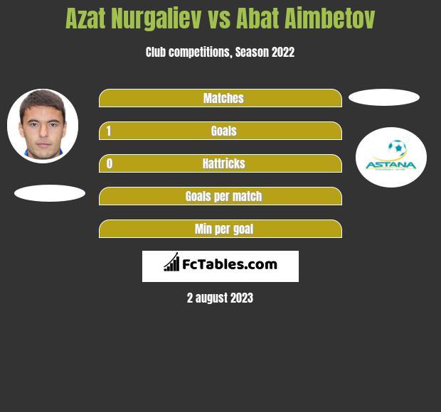 Azat Nurgaliev vs Abat Aimbetov h2h player stats