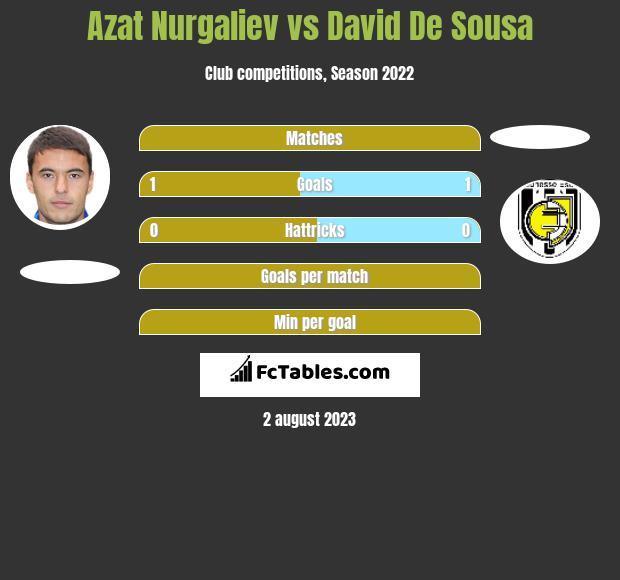 Azat Nurgaliev vs David De Sousa h2h player stats