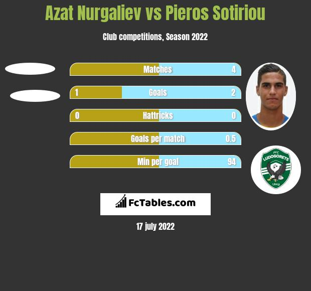 Azat Nurgaliev vs Pieros Sotiriou h2h player stats