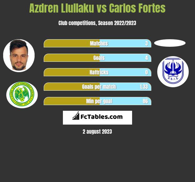 Azdren Llullaku vs Carlos Fortes h2h player stats