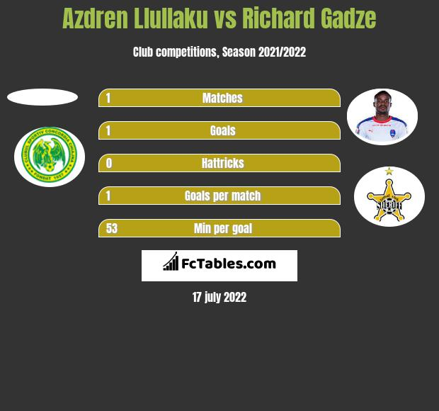 Azdren Llullaku vs Richard Gadze h2h player stats