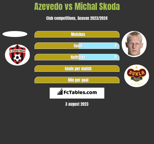 Azevedo vs Michal Skoda h2h player stats