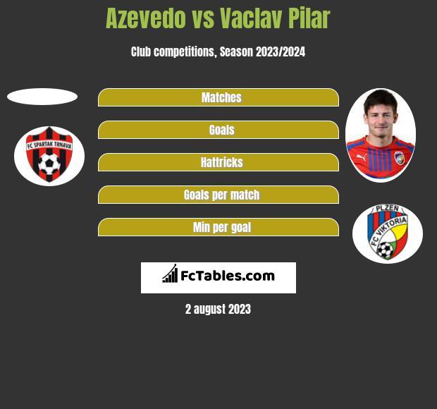 Azevedo vs Vaclav Pilar h2h player stats