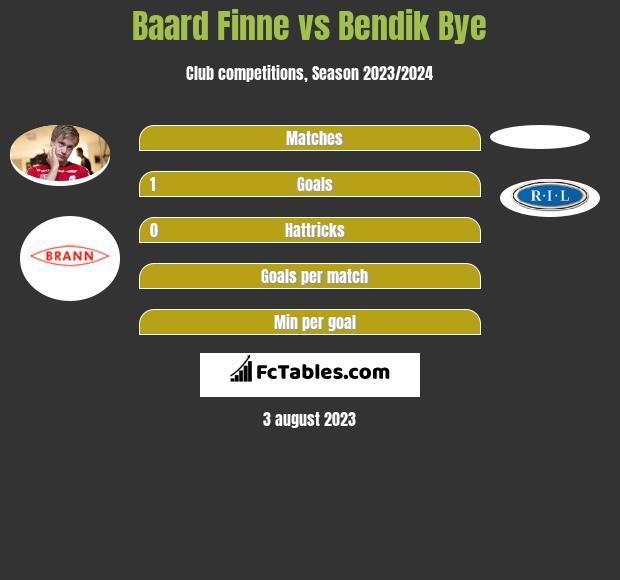 Baard Finne vs Bendik Bye h2h player stats
