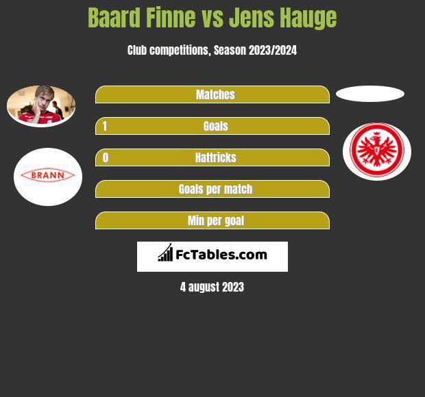 Baard Finne vs Jens Hauge h2h player stats