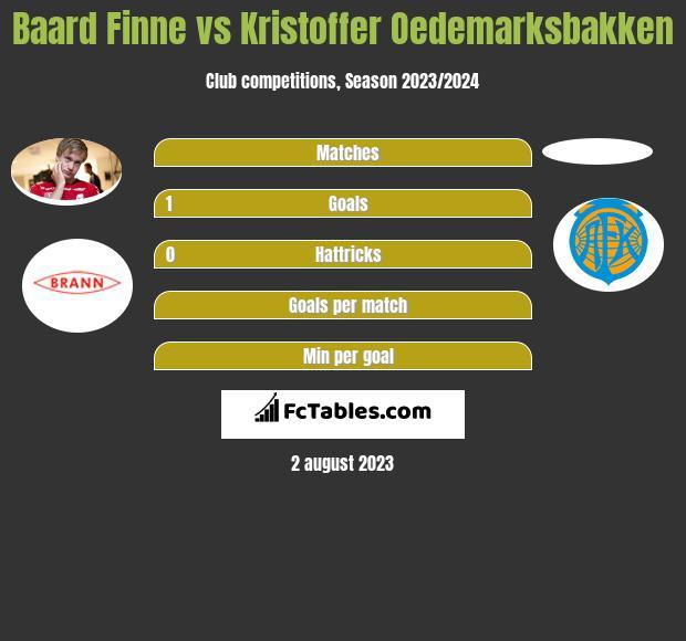 Baard Finne vs Kristoffer Oedemarksbakken h2h player stats
