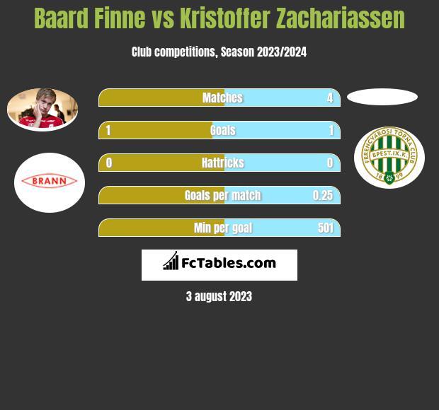 Baard Finne vs Kristoffer Zachariassen h2h player stats