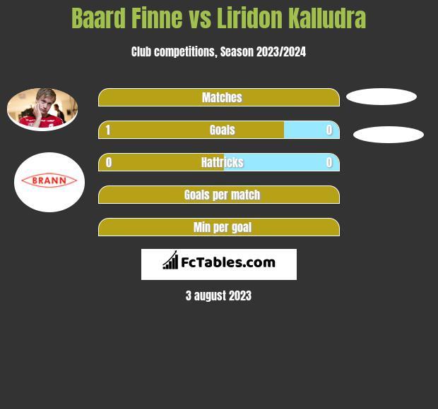 Baard Finne vs Liridon Kalludra h2h player stats