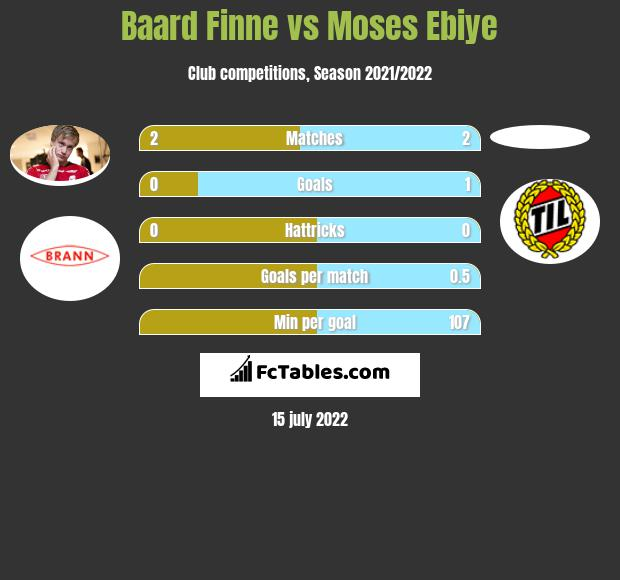 Baard Finne vs Moses Ebiye h2h player stats