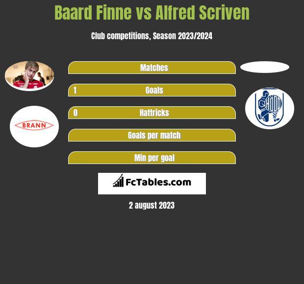Baard Finne vs Alfred Scriven h2h player stats