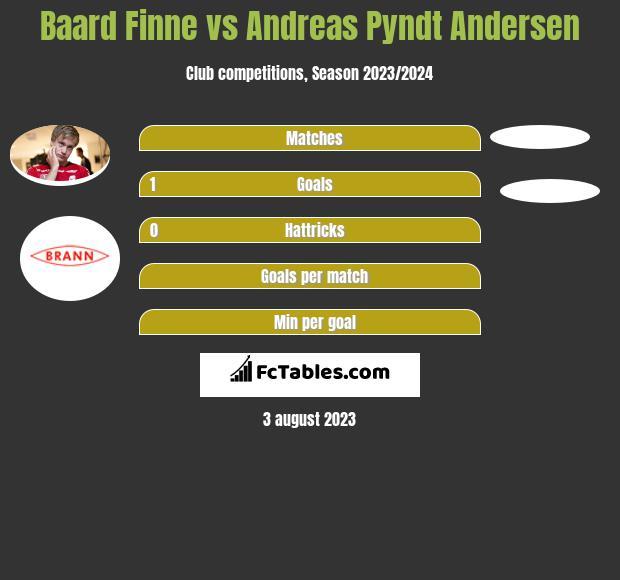 Baard Finne vs Andreas Pyndt Andersen h2h player stats