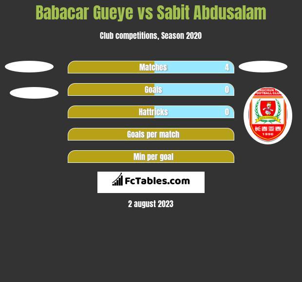 Babacar Gueye vs Sabit Abdusalam h2h player stats