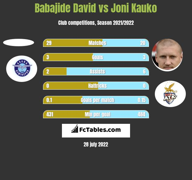 Babajide David vs Joni Kauko h2h player stats