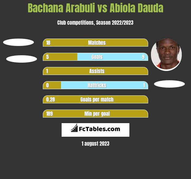 Bachana Arabuli vs Abiola Dauda h2h player stats