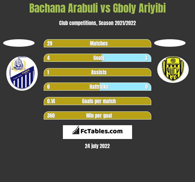 Bachana Arabuli vs Gboly Ariyibi h2h player stats
