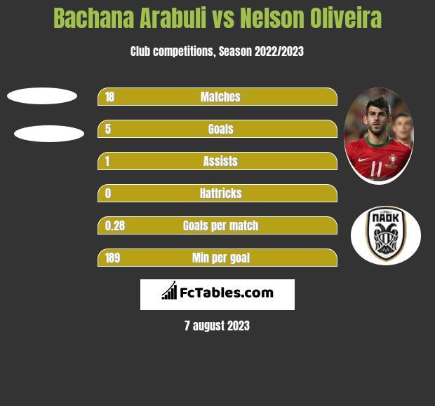 Bachana Arabuli vs Nelson Oliveira h2h player stats