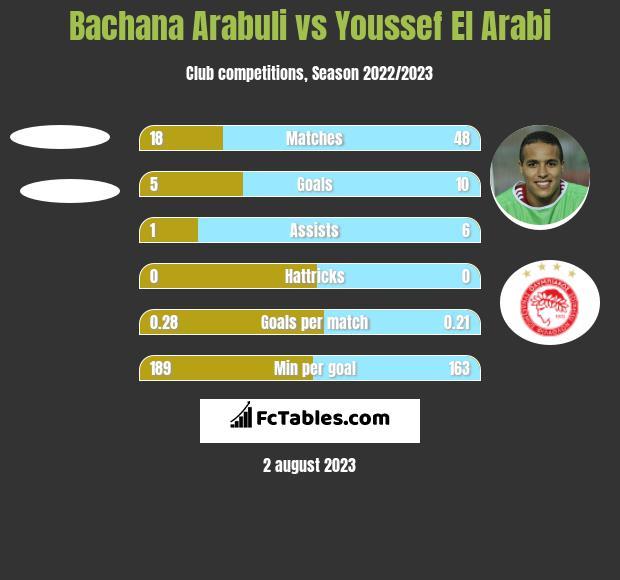 Bachana Arabuli vs Youssef El Arabi h2h player stats