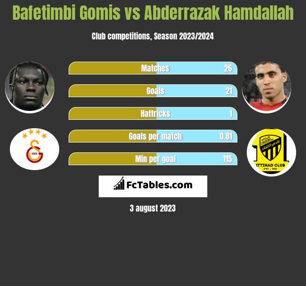Bafetimbi Gomis vs Abderrazak Hamdallah h2h player stats