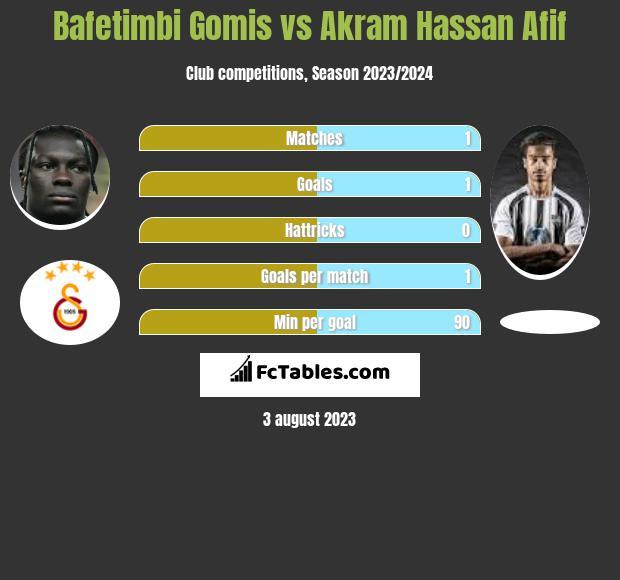 Bafetimbi Gomis vs Akram Hassan Afif h2h player stats