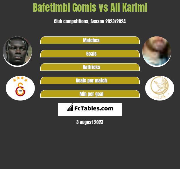 Bafetimbi Gomis vs Ali Karimi h2h player stats