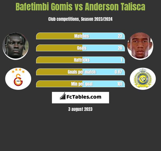 Bafetimbi Gomis vs Anderson Talisca h2h player stats