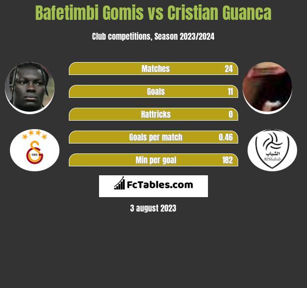 Bafetimbi Gomis vs Cristian Guanca h2h player stats