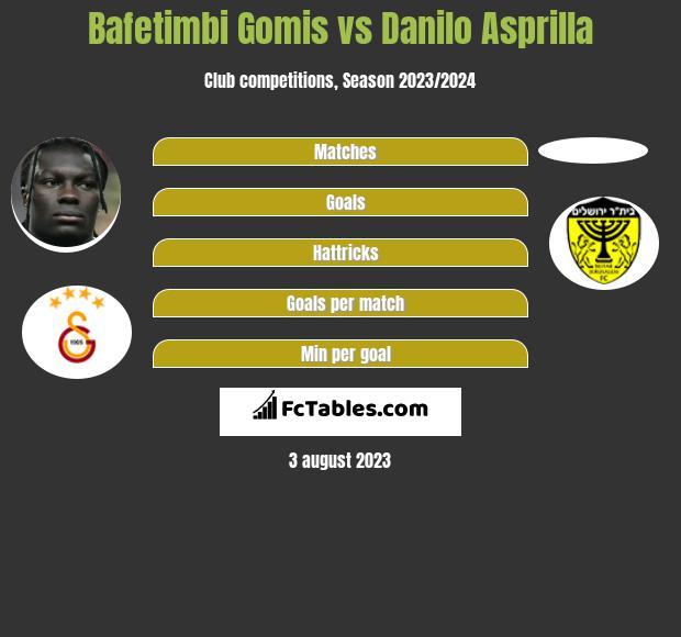 Bafetimbi Gomis vs Danilo Asprilla h2h player stats
