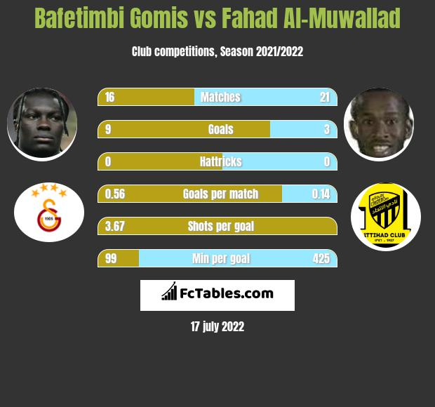 Bafetimbi Gomis vs Fahad Al-Muwallad h2h player stats