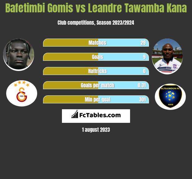 Bafetimbi Gomis vs Leandre Tawamba Kana h2h player stats