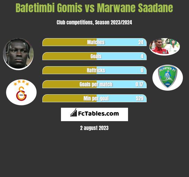 Bafetimbi Gomis vs Marwane Saadane infographic