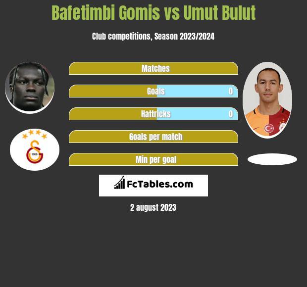 Bafetimbi Gomis vs Umut Bulut h2h player stats